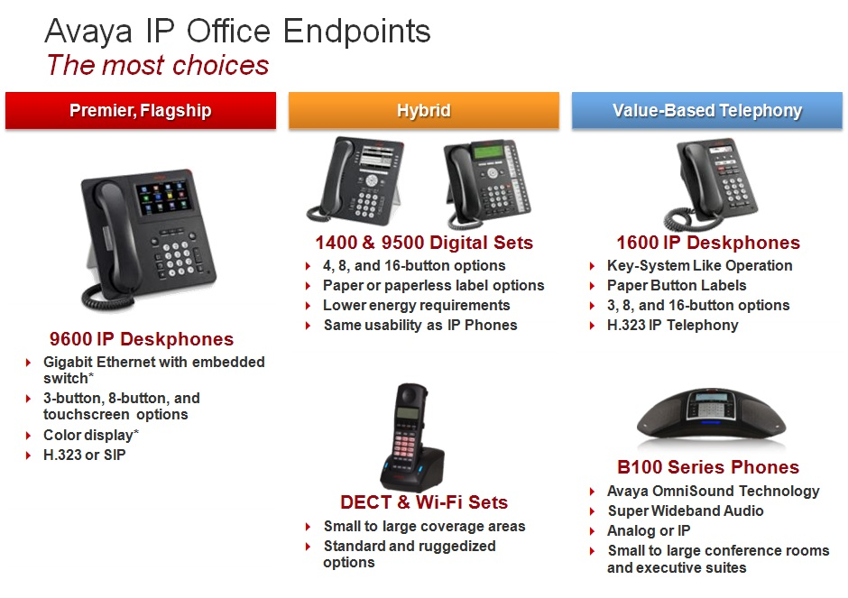 Avaya IP Office Phone Choices